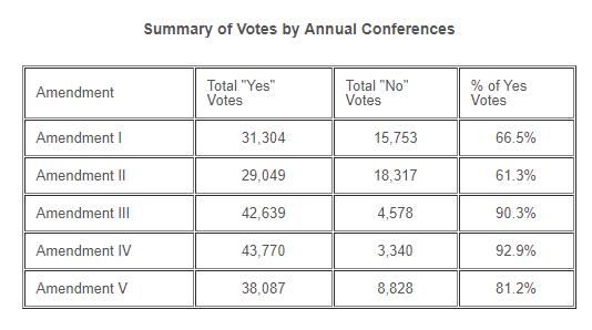 Summary of Votes